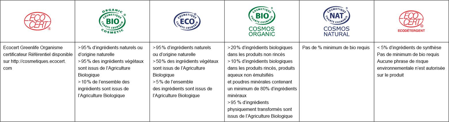 tableau-certifications-Ecocert